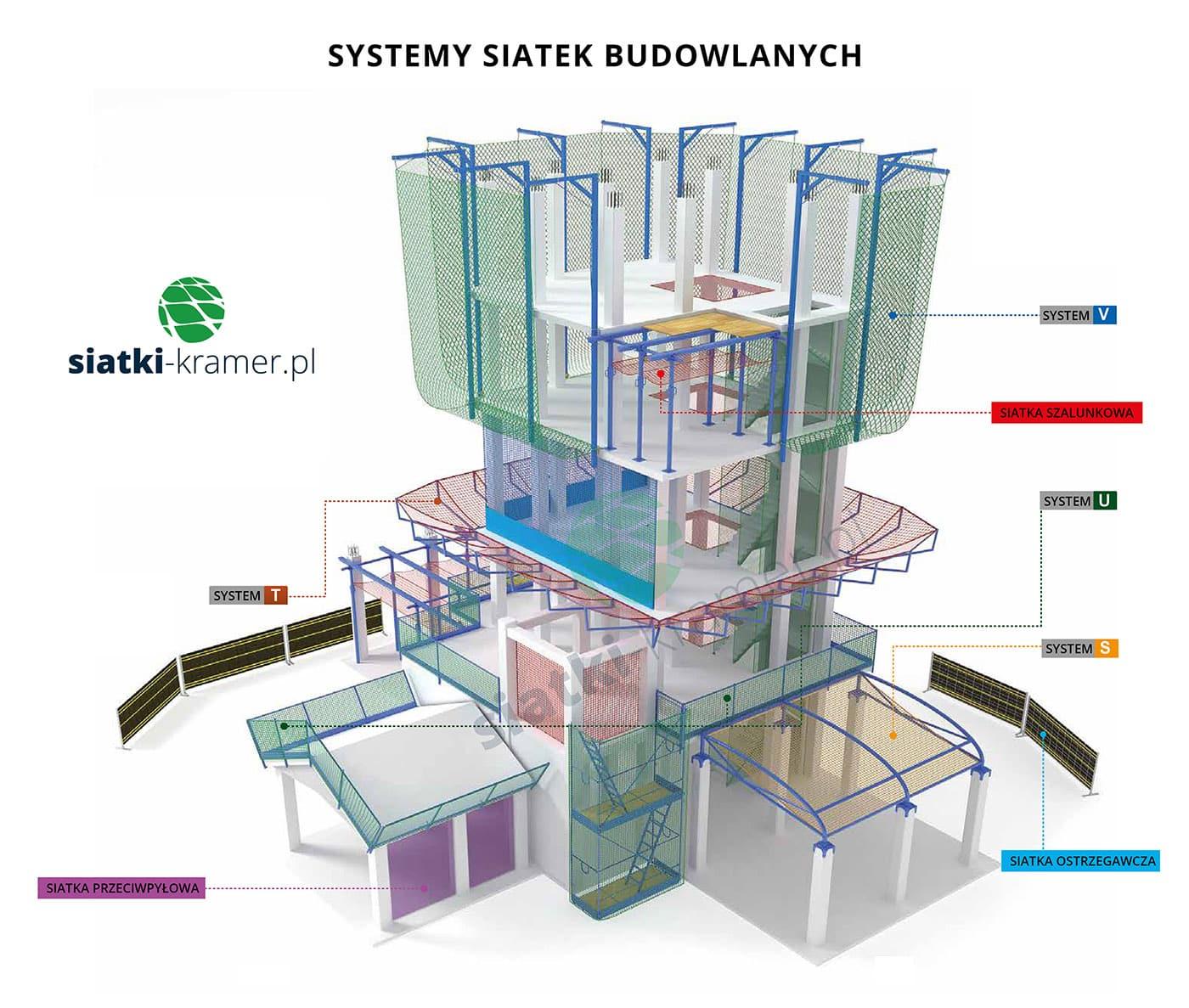 Systemy siatek budowlanych dostępnych w ofercie siatki kramer